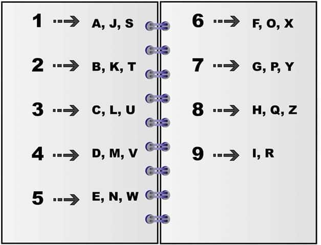 Tableau de correspondance en numérologie